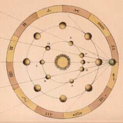 The Apparent Retrograde Motion of the Planets
