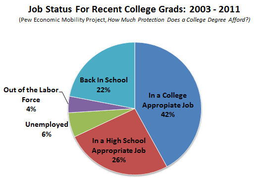 The Biggest Myth About College Graduates and the Recession: Busted  Job prospects for young four-year college grads did dim a bit after 2007, but not terribly. Their overall employment rate dropped just a few percentage points and in response, slightly more young adults returned to school than might otherwise have decided to. There's no sign that many more bachelor's holders ended up working dead end jobs just to pay the bills.    Read more. [Image: Pew Charitable Trust's Economic Mobility Project]