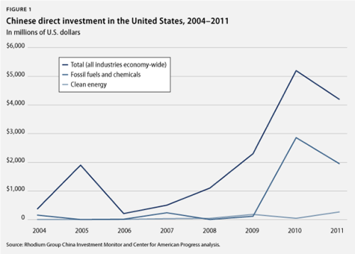 FACT: Chinese annual direct investment in the U.S. has surged from $375 million in 2004 to more than $6.5 billion in 2012. So why not let spur it spur growth in our clean energy economy? More info here.