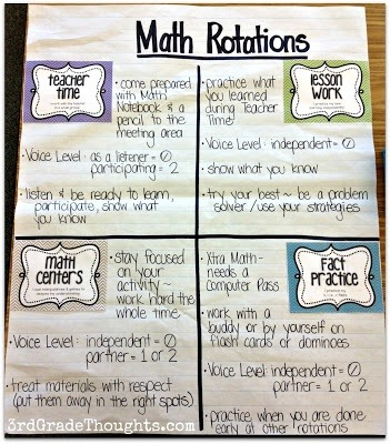 Math Rotations Anchor Chart