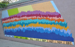 Murals and Math: One School's Solution to Graffiti- Ellie Balk wrote in Education, New York and News  The act of painting murals is empowering. Once a student makes a mark on a wall, it becomes his or hers. When you walk down the busy street of Graham Ave, almost every wall is covered in random tags. We help the students create public art that means something and has significance. Students living in Brooklyn need this kind of connection to their communities because when the students invest in their communities, the communities invest in them. These murals are also made for the neighborhood. The results are not only beautiful images, but also sparked conversations.  Continue reading on good.is