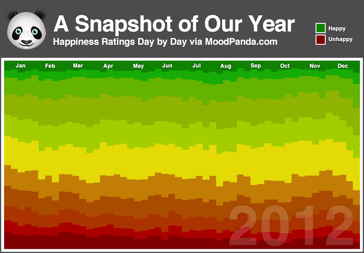 A Snapshot of 2012 - MoodPanda mood ratings from 2012 represented as colours Posted by Jake, Co-Founder of MoodPanda.com