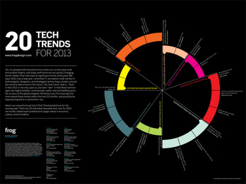 "20 Tech Trends for 2013 Great preview of tech trends for 2012 by Frog Design - I especially like ""tech gets poetic"""