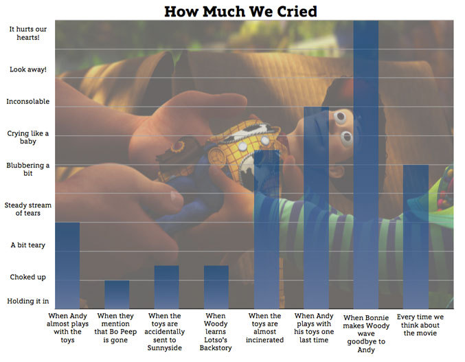 "disneypixar:  (via Graphing Our Emotions: Toy Story 3 Edition | Oh My Disney) Relive the emotional experience of watching ""Toy Story 3"" with charts and graphs."