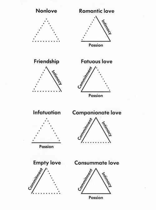 Interesting, though I would say that true friendship is actually commitment + intimacy. PS: Once when we were in college Liz made Julie promise she'd be her friend for ten years. I'm not gonna promise that! she said, I'm not sure why, I think it was just the way Liz was demanding it. (She can be rather … forceful … at times.) Well, Liz got her wish, and now we've locked her in for life.