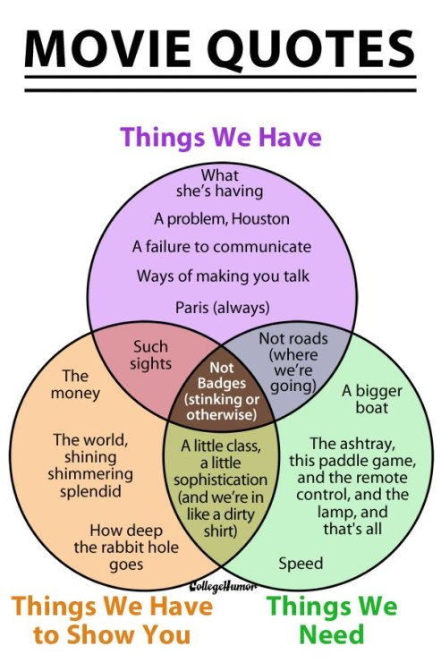 The Graphic Truth - The Venn Diagram of Movie Quotes