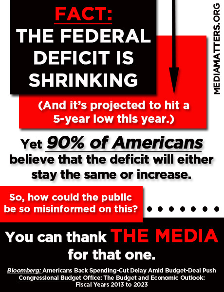 Who's to blame for public ignorance on the shrinking federal deficit? We've got an idea.