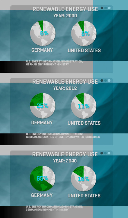 Will Germany banish fossil fuels before the US? The country has ambitious plans to transform its power grid from traditional power plants to renewable energy sources by 2050.