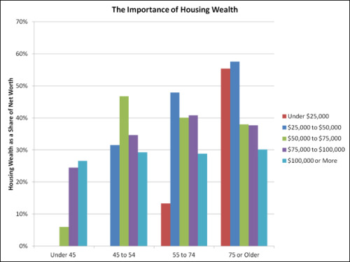 Why Housing Wealth Matters for Seniors