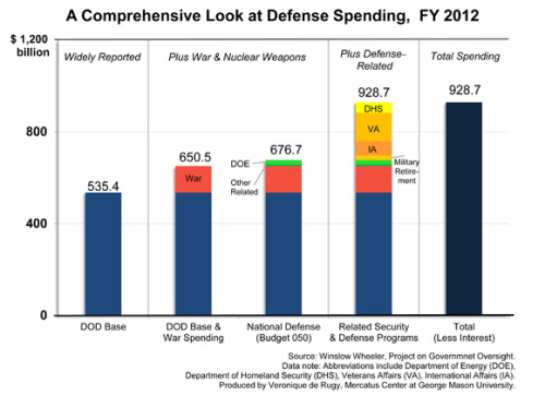 govtoversight:  Next time someone tells you the defense budget is in the $500 billion range, don't believe them.