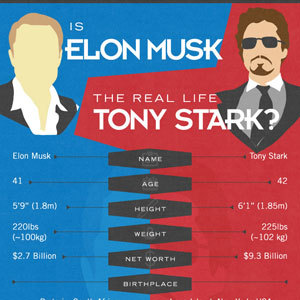Elon Musk and Tony Stark Compared (Infographic)A few weeks ago, I posted an infographic, The Real Life Tony Stark, Elon Musk, which highlighted…View Post