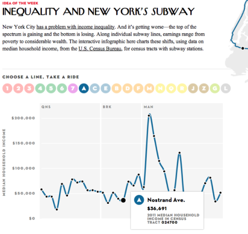 ilovecharts:  Inequality and New York's Subway [article]  Smart idea for an infographic. Whenever an image gets you to interact with a serious topic in a smart way, take a step back and think about why it's so effective. That's where the lessons are.