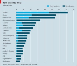 Drugs that cause most harm Scoring drugs Nov 2nd 2010, 12:30 by The Economist online  A new study suggests alcohol is more harmful than heroin or crack  MOST people would agree that some drugs are worse than others: heroin is probably considered to be more dangerous than marijuana, for instance. Because governments formulate criminal and social policies based upon classifications of harm, a new study published by the Lancet on November 1st makes interesting reading. Researchers led by Professor David Nutt, a former chief drugs adviser to the British government, asked drug-harm experts to rank 20 drugs (legal and illegal) on 16 measures of harm to the user and to wider society, such as damage to health, drug dependency, economic costs and crime. Alcohol is the most harmful drug in Britain, scoring 72 out of a possible 100, far more damaging than heroin (55) or crack cocaine (54). It is the most harmful to others by a wide margin, and is ranked fourth behind heroin, crack, and methamphetamine (crystal meth) for harm to the individual. The authors point out that the model's weightings, though based on judgment, were analysed and found to be stable as large changes would be needed to change the overall rankings.
