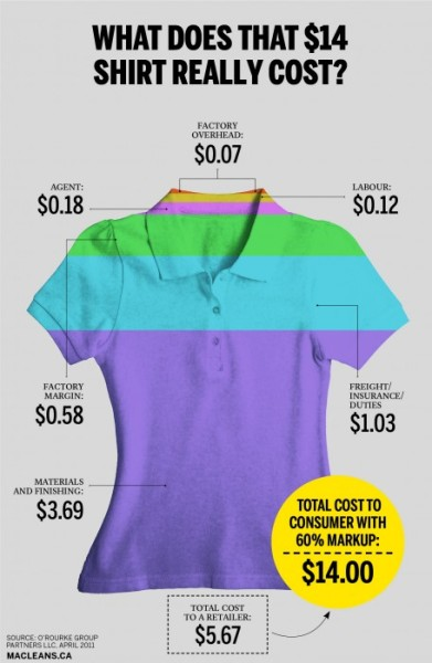 azspot:  What does that $14 shirt really cost?  Bigger question. What does a $40 shirt cost? About the same.