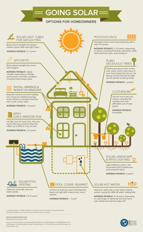 Going Solar by Txchnologist staff This graphic shows the many ways that homeowners can tap the sun to power domestic bliss. Suggestions run the gamut from modern contrivances like solar water heaters and light tubes to tried-and-true clotheslines and shade trees. Rocky Mountain Institute, a think tank focused on resource efficiency through integrative design, includes the average payback for solar upgrades in its graphic. This is a very general measure of when cost savings through using solar energy versus conventionally purchased grid electricity pays for the cost of the system and financing. Click here for a larger version of the image. [[MORE]]