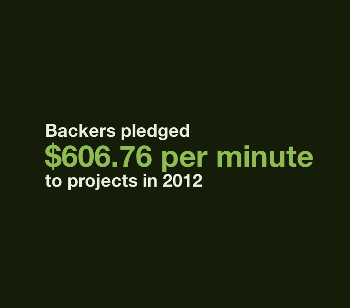 The year in stats. More than 2.2 million backers supported Kickstarter projects last year at a frenetic pace. With nearly $320 million pledged in 2012, backers averaged a total of $606.76 pledged per minute. More from the Best of Kickstarter 2012.