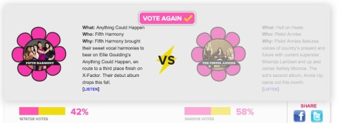 la-la-landddd:  They're votes are going up faster than ours!!!!! Don't let this happen, harmonizers!!!!! LET'S VOTE!!! They can't gain 400 votes while we gain just 20! Keep voting guys, pleaseeee http://popdust.com/tournament-round/todays-greatest-girl-group-round-1/