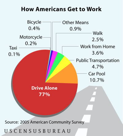 Graphic Sociology » American Public Transportation - Costs and Usage]  via minusmanhattan: ambivalence: standardgrey: sexartandpolitics