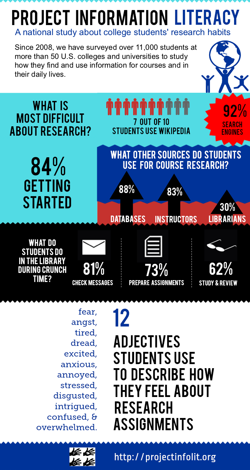 How college students find and use information [Infographic]