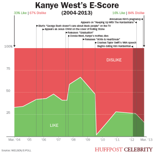 Recent poll shows Kanye West's popularity has tanked since knocking up Kim KardASShian.  I told you so 8 months ago!