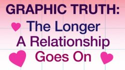 The Longer You're In A Relationship