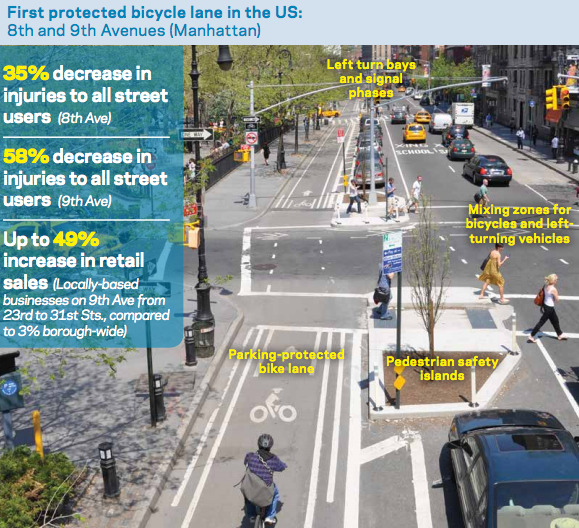 ridingonhandlebars:  NYC Study Finds Protected Bicycle Lanes Boost Local Business. Better walking infrastructure encourages retail strength, too. In another example from NYC DOT's study, retails sales increased a whopping 179% after the city converted an underused parking area in Brooklyn into a pedestrian plaza. Retail sales at businesses in the rest of the neighborhood only increased by 18%.