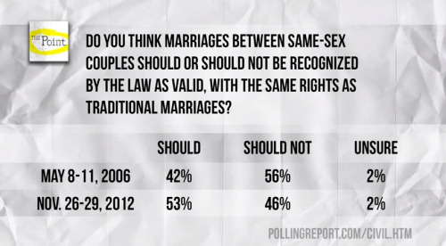 Gay Marriage Poll: 2006 vs 2012