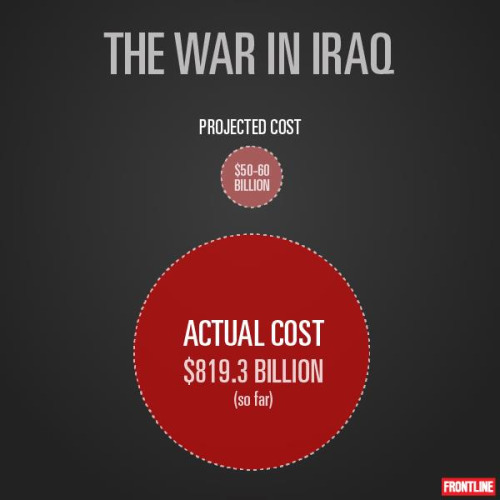 The Iraq War began 10 years ago this week and has cost 16 times what the Bush administration predicted: $800 billion (and counting). Add it up for yourself with our interactive. Also explore our deep portal on the war's legacy, where you can also watch all of FRONTLINE's reporting on the subject over the years.
