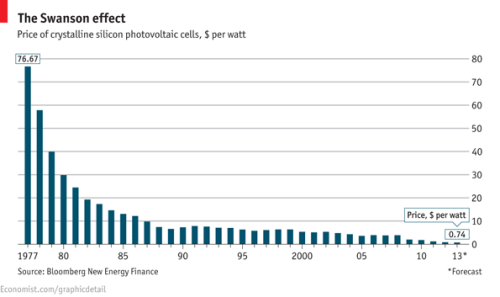 "The Economist on ""Pricing Sunshine"":  SOLAR energy currently provides only a quarter of a percent of the planet's electricity supply, but the industry is growing at staggering speed. Underlying this growth is a phenomenon that solar's supporters call Swanson's law, in imitation of Moore's law of transistor cost. Moore's law suggests that the size of transistors (and also their cost) halves every 18 months or so. Swanson's law, named after Richard Swanson, the founder of SunPower, a big American solar-cell manufacturer, suggests that the cost of the photovoltaic cells needed to generate solar power falls by 20% with each doubling of global manufacturing capacity. The upshot is that the modules used to make solar-power plants now cost less than a dollar per watt of capacity. This means that in sunny regions such as California, photovoltaic power could already compete without subsidy with the more expensive parts of the traditional power market. Moreover, technological developments that have been proved in the laboratory but have not yet moved into the factory mean Swanson's law still has many years to run. See full article."