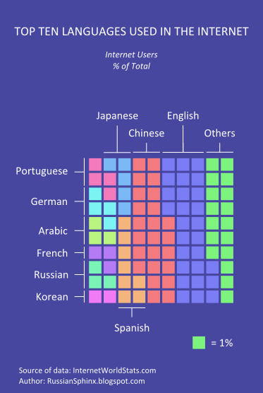 Top ten languages used in the internet