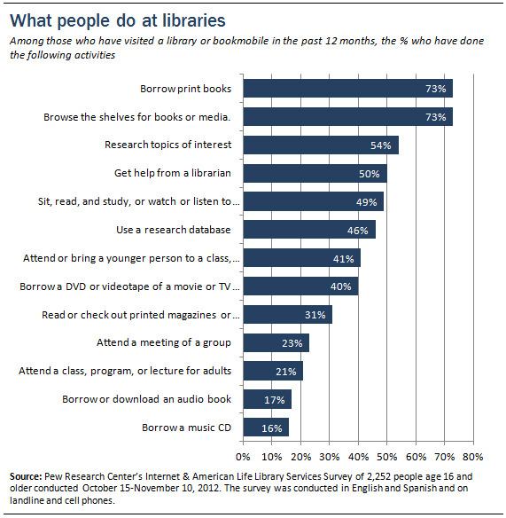pewinternet:  In honor of National Library Week, we give you: WHAT PEOPLE DO AT LIBRARIES. (http://pewrsr.ch/VNVdzY)