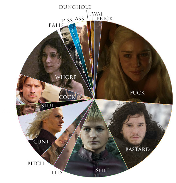 All the cursing in Game of Thrones
