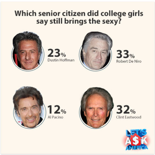 Sexiest Senior Star Photos courtesy of Shutterstock.com: Dustin Hoffman, Clint Eastwood, Al Pacino (s_bukley), Robert De Niro (lev radin)