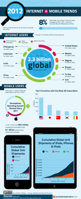 Internet and Mobile Trends