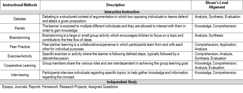 Instructional Methods Part 4: Interactive Instruction + Independent Study