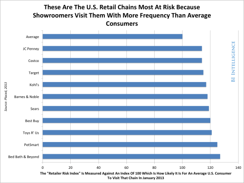 (via CHART: These Major Retailers Are Most Threatened By Mobile Showrooming - Business Insider)