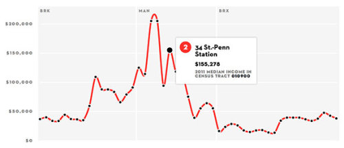 wnyc:  Nice data interactive from the New Yorker showing income disparity across NYC subway lines. Article | Widget -Jody, BL Show-