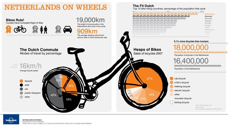 lickypickystickyme:  More bicycles than humans in the Netherlands. Also cyclists have complete right of way.