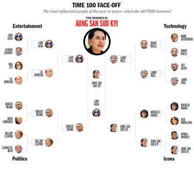 TIME's 'Most Influential' List