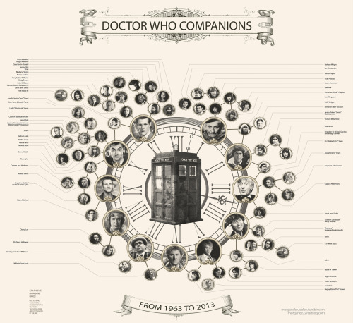 morganeblueblox:  ALL the Doctor's companions  who travelled in the TARDIS or were plot relevant since 1963 !  Print & download : https://gumroad.com/l/drwho