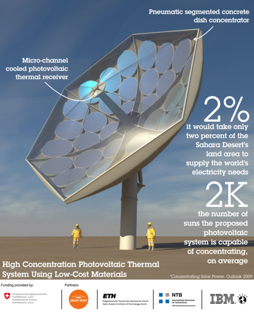 smartercities:  This High Concentration Photovoltaic Thermal System (HCPVT) can harness the energy of 2,000 suns and provide fresh water and air conditioning in remote locations. The prototype HCPVT system under development uses a large parabolic dish, made from a multitude of mirror facets, which is attached to a tracking system that determines the best angle based on the position of the sun. Once aligned, the sun's rays reflect off the mirror onto several microchannel-liquid cooled receivers with triple junction photovoltaic chips — each 1x1 centimeter chip can convert 200-250 watts, on average, over a typical eight hour day in a sunny region. Read more: http://huff.to/11vTQGE