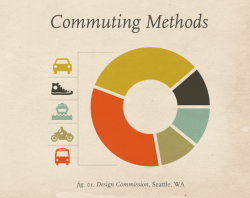 Design Commission Team Commuting Methods