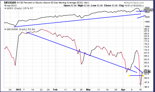 Tale of two markets…. number of stocks above their 50 day moving average at new low for 2013…overpriced big caps continue to see capital flows…