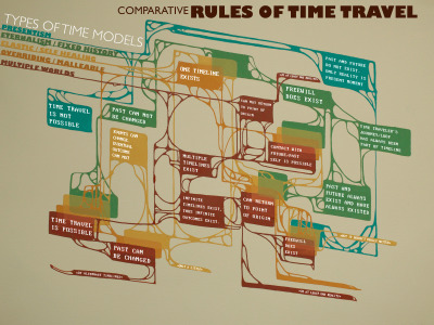 ilovecharts:  comparative rules of time travel  by Shana Siegel