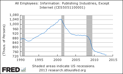 (via FRED® All Employees: Information: Publishing Industries, Except Internet)