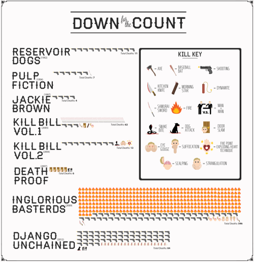 The Tarantino body count, film by film. (via Vanity Fair)