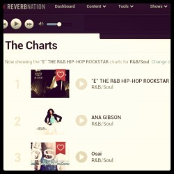 Captured the #1 spot on @ReverbNation's R&B/Soul charts for DC, thanks to all of ya'll #RockstarLife #grateful #blessed #supportindiemusic #reverbnation #singer #songwriter #indieartist #recordingartist #rnb #hiphop #rockstar #DC #DMV #fanappreciation