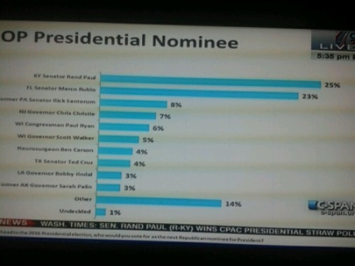 CPAC 2013 Straw Poll Results:Rand Paul: 25Marco Rubio: 23Rick Santorum: 8Chris Christie: 7Paul Ryan: 6Scott Walker: 5Ben Carson: 4Ted Cruz: 4Bobby Jindal: 3Sarah Palin: 3Others/Write-Ins: 14Undecided: 1