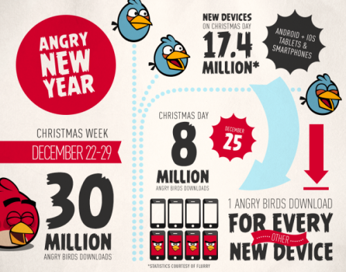 Angry Birds still king!  thenextweb:  (via Rovio's Angry Birds games were downloaded 30m times over Christmas, 8m on Christmas Day alone - The Next Web)