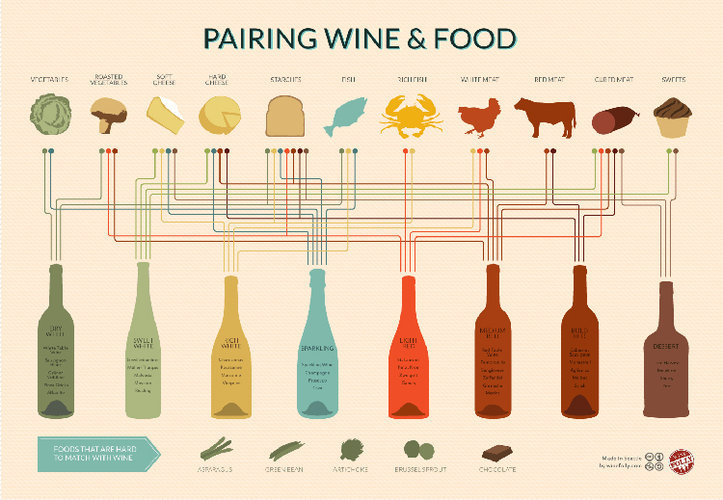 The Ultimate Wine-Pairing Infographic By Mark Wilson, fastcodesign.com Red with beef. White with fish. But what do we do about Malvasia and brussel sprouts?I've never under­stood brus­sel sprouts. Oh, they're deli­cious, roast­ed in a cast iron pan with big hunks of gar­lic. But I've tried reds, and I've tried…
